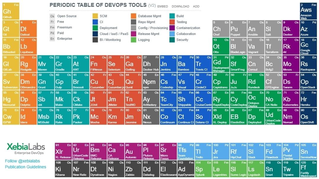 DevOps periodic table.jpg